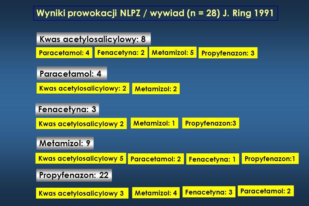 Nadwrażliwość na NLPZ – czułość testu punktowego Wzrasta w miarę stopnia ciężkości reakcji w wywiadzie Osoby z reakcją stopnia III – 25% reakcji dodatnich Osoby z reakcją stopnia I i objawami wyłącznie ze strony skóry - 5% reakcji dodatnich Sugestia praktyczna: reakcje silnie dodatnie traktować jako istotne klinicznie Ring J: Angewandte Allergologie MMV Medizin Verlag Muenchen 1991