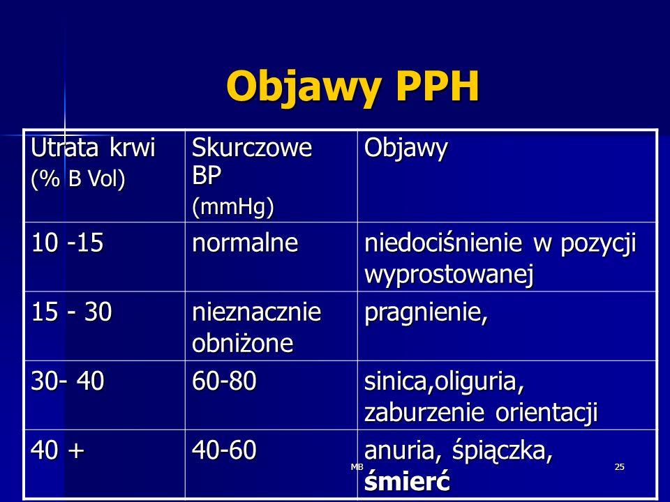 MB25 Objawy PPH Utrata krwi (% B Vol) Skurczowe BP (mmHg)Objawy 10 -15 normalne niedociśnienie w pozycji wyprostowanej 15 - 30 nieznacznie obniżone pr