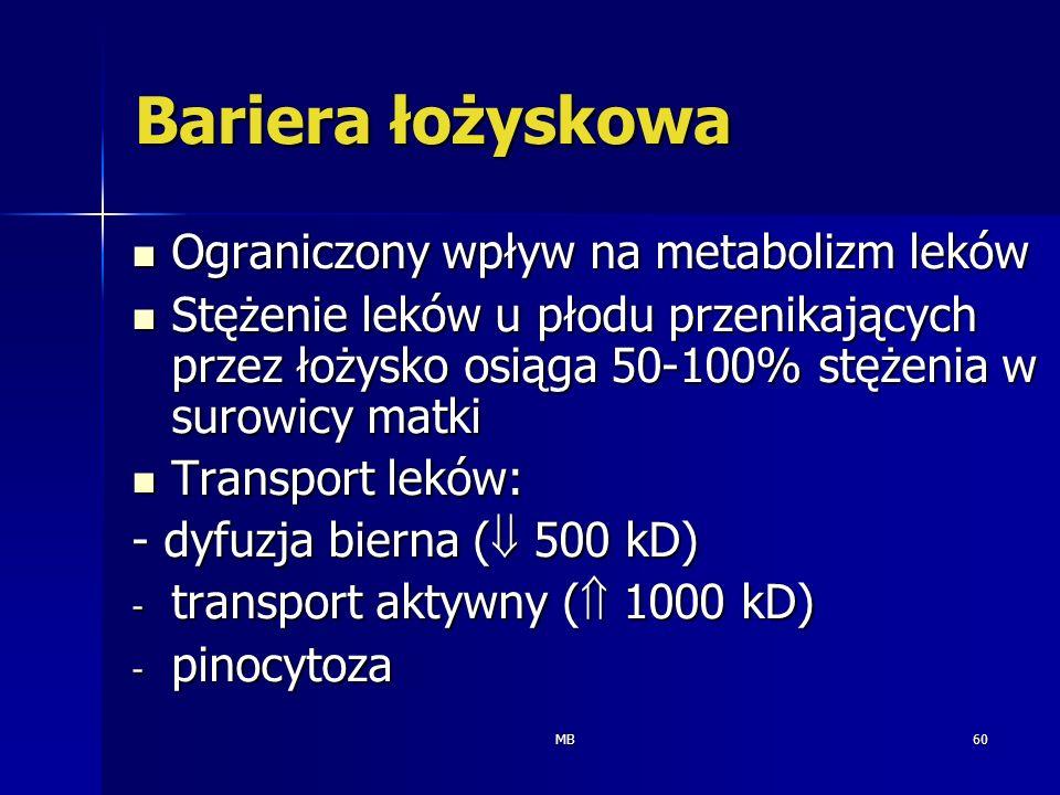 MB60 Bariera łożyskowa Ograniczony wpływ na metabolizm leków Ograniczony wpływ na metabolizm leków Stężenie leków u płodu przenikających przez łożysko