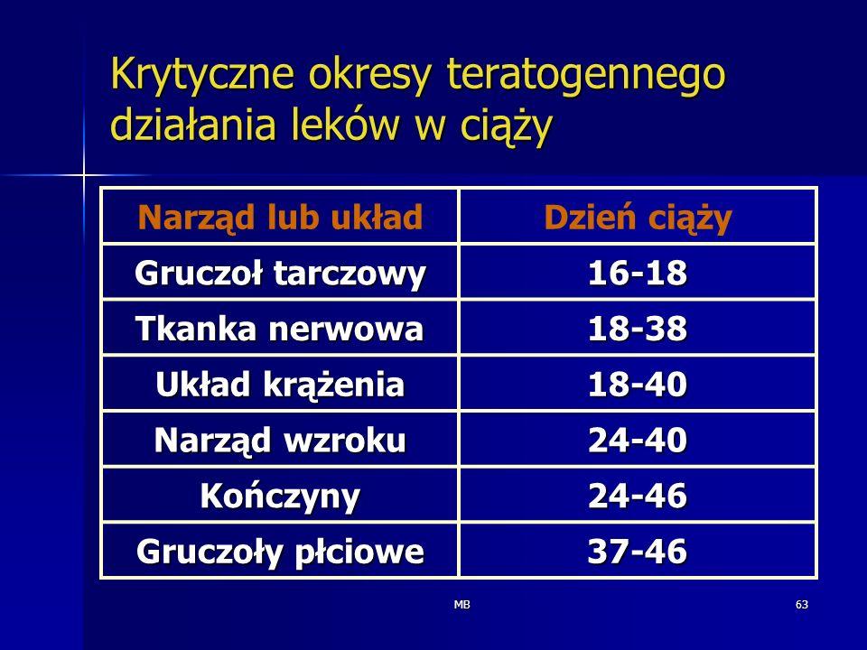 MB63 Krytyczne okresy teratogennego działania leków w ciąży Narząd lub układDzień ciąży Gruczoł tarczowy 16-18 Tkanka nerwowa 18-38 Układ krążenia 18-