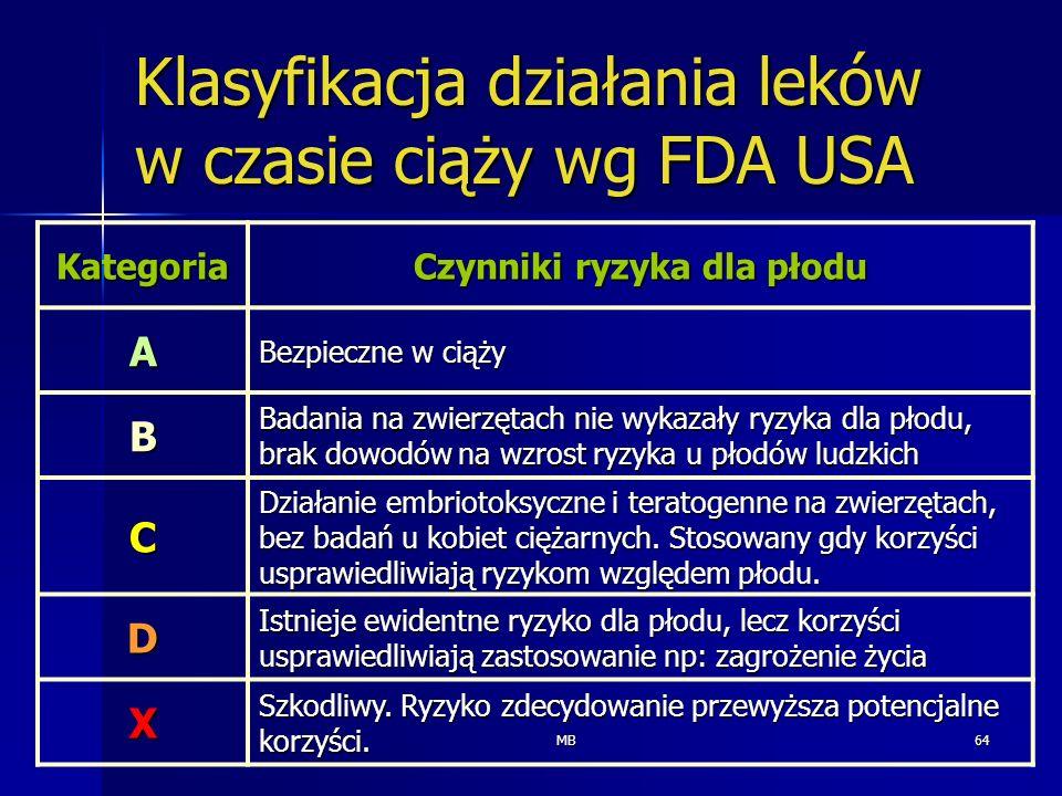 MB64 Klasyfikacja działania leków w czasie ciąży wg FDA USA Kategoria Czynniki ryzyka dla płodu A Bezpieczne w ciąży B Badania na zwierzętach nie wyka
