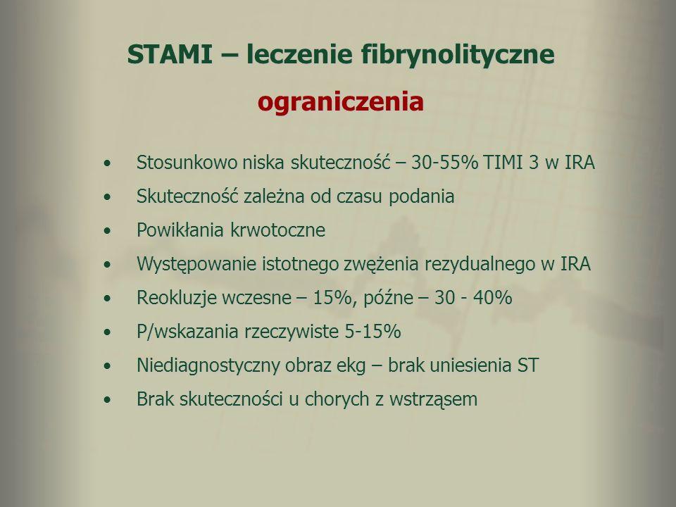 STAMI – leczenie fibrynolityczne ograniczenia Stosunkowo niska skuteczność – 30-55% TIMI 3 w IRAStosunkowo niska skuteczność – 30-55% TIMI 3 w IRA Sku