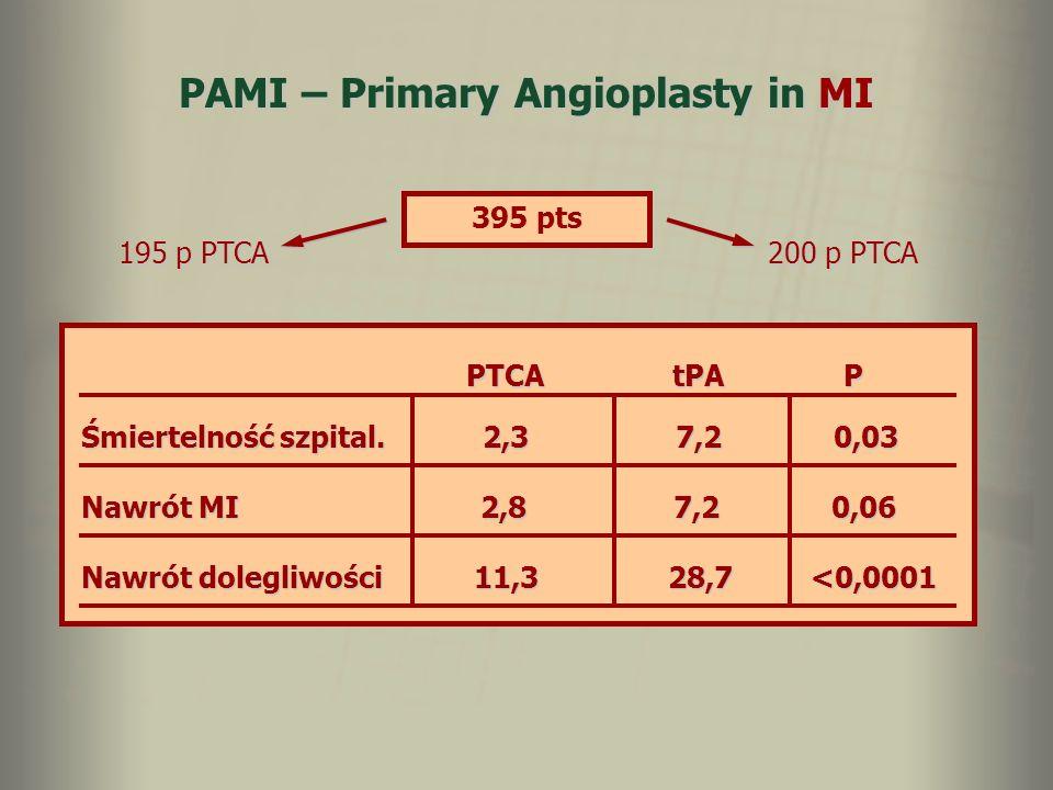 PAMI – Primary Angioplasty in MI 395 pts 195 p PTCA 200 p PTCA PTCA tPA P PTCA tPA P Śmiertelność szpital. 2,3 7,2 0,03 Nawrót MI 2,8 7,2 0,06 Nawrót