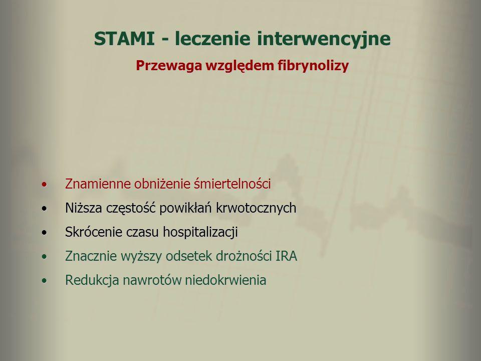 STAMI - leczenie interwencyjne Przewaga względem fibrynolizy Znamienne obniżenie śmiertelnościZnamienne obniżenie śmiertelności Niższa częstość powikł