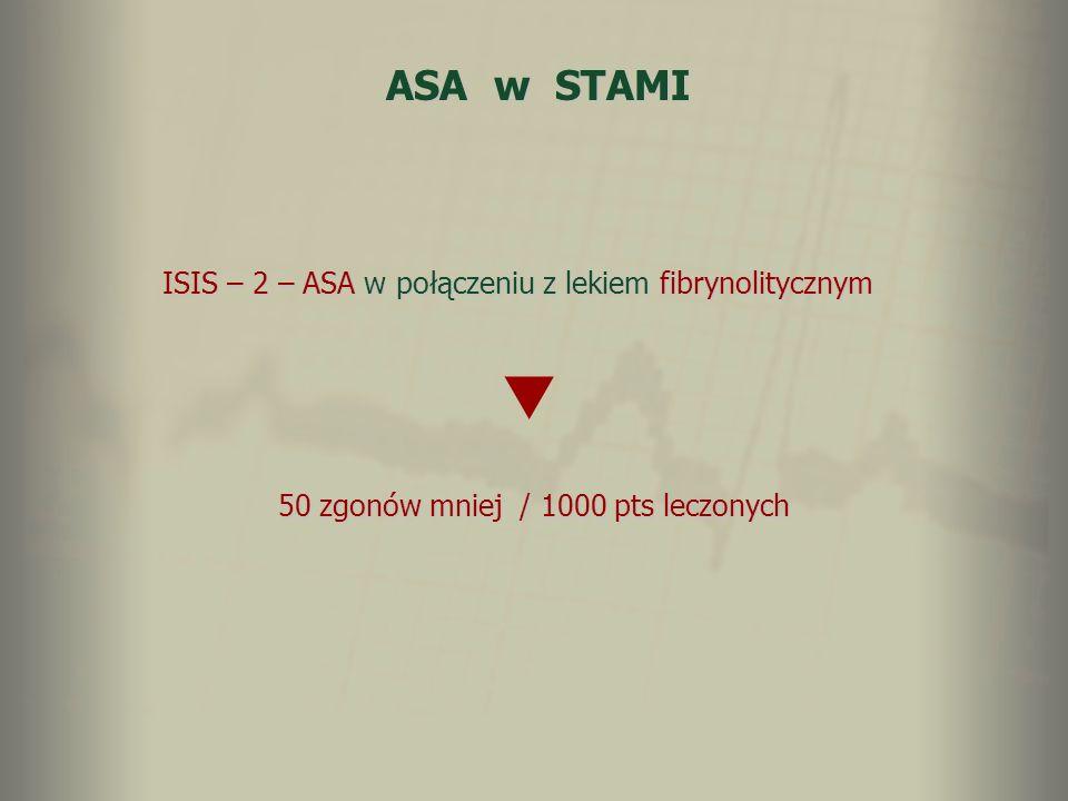 ASA w STAMI ISIS – 2 – ASA w połączeniu z lekiem fibrynolitycznym 50 zgonów mniej / 1000 pts leczonych
