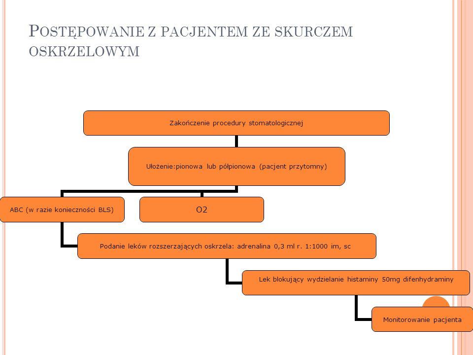 P OSTĘPOWANIE Z PACJENTEM ZE SKURCZEM OSKRZELOWYM Zakończenie procedury stomatologicznej Ułożenie:pionowa lub półpionowa (pacjent przytomny) ABC (w ra