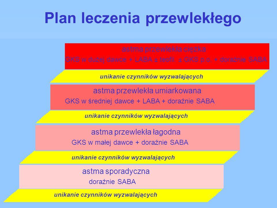 Plan leczenia przewlekłego astma sporadyczna doraźnie SABA astma przewlekła łagodna unikanie czynników wyzwalających GKS w małej dawce + doraźnie SABA astma przewlekła umiarkowana astma przewlekła ciężka GKS w średniej dawce + LABA + doraźnie SABA GKS w dużej dawce + LABA ± teofil.