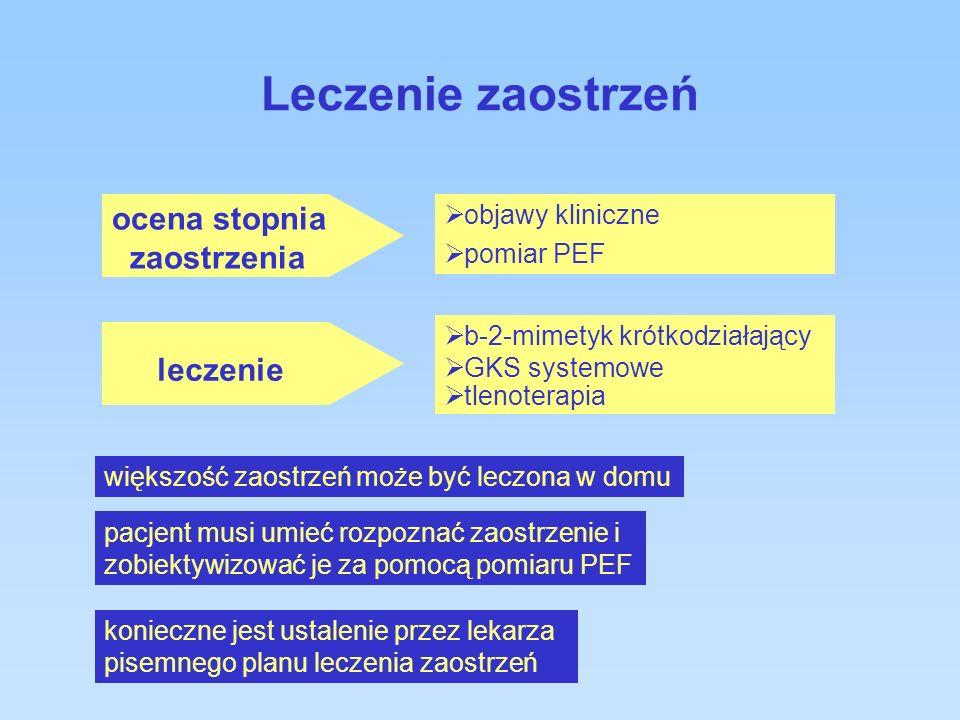 Leczenie zaostrzeń objawy kliniczne pomiar PEF b-2-mimetyk krótkodziałający GKS systemowe tlenoterapia ocena stopnia zaostrzenia leczenie większość zaostrzeń może być leczona w domu konieczne jest ustalenie przez lekarza pisemnego planu leczenia zaostrzeń pacjent musi umieć rozpoznać zaostrzenie i zobiektywizować je za pomocą pomiaru PEF