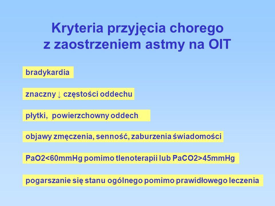 Kryteria przyjęcia chorego z zaostrzeniem astmy na OIT bradykardia płytki, powierzchowny oddech objawy zmęczenia, senność, zaburzenia świadomości PaO2 45mmHg pogarszanie się stanu ogólnego pomimo prawidłowego leczenia znaczny częstości oddechu