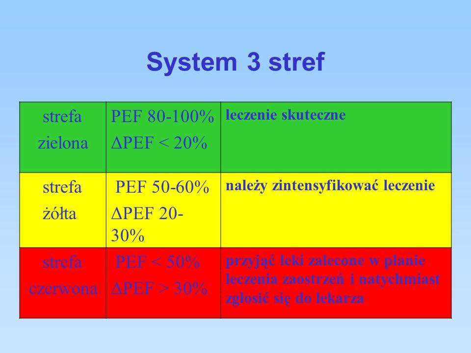 System 3 stref strefa zielona PEF 80-100% ΔPEF < 20% leczenie skuteczne strefa żółta PEF 50-60% ΔPEF 20- 30% należy zintensyfikować leczenie strefa czerwona PEF < 50% ΔPEF > 30% przyjąć leki zalecone w planie leczenia zaostrzeń i natychmiast zgłosić się do lekarza