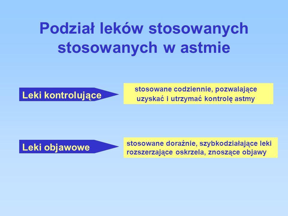Metyloksantyny rozkurcz oskrzeli – przy dużym stężeniu (>10ug/ml) działanie przeciwzapalne- przy małych stężeniach (5-10ug/ml) nudności i wymioty zaburzenia rytmu serca ( tachy-, bradykardia) ciśnienia tętniczego pobudzenie ośrodka oddechowego bóle głowy, niepokój, bezsenność drgawki wielomocz duże dawki teofiliny monitorowanie stężenia leku w surowicy efekty działania działania niepożądane