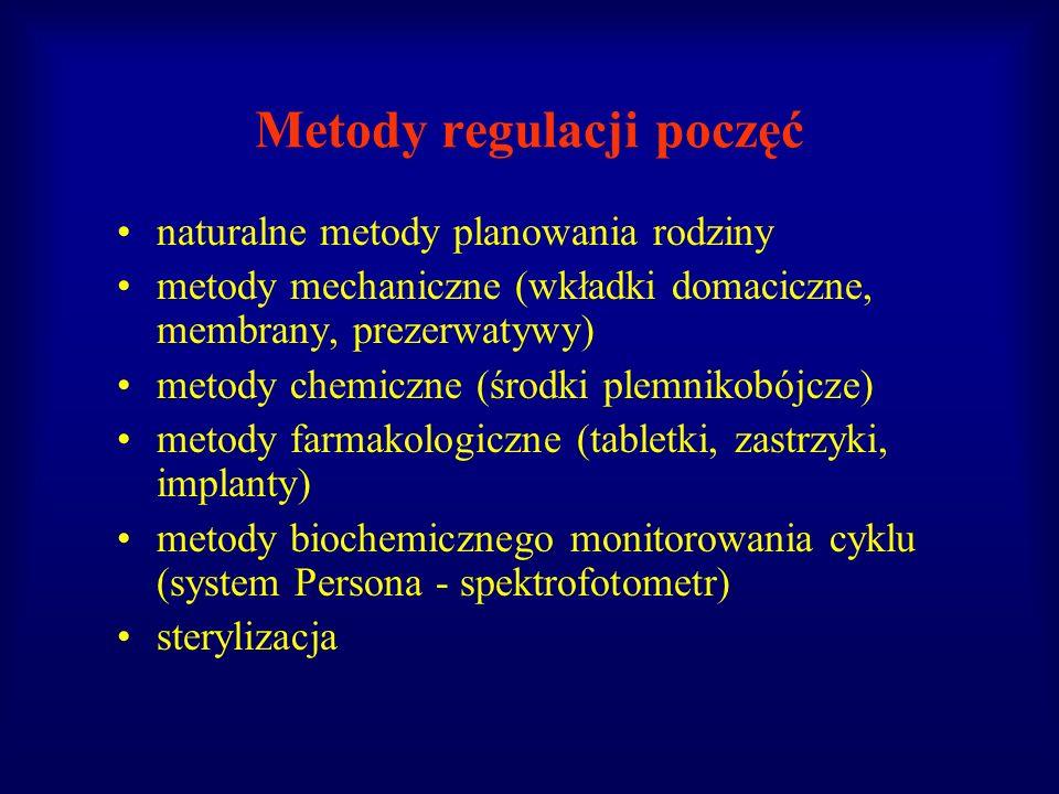 Metody regulacji poczęć naturalne metody planowania rodziny metody mechaniczne (wkładki domaciczne, membrany, prezerwatywy) metody chemiczne (środki p
