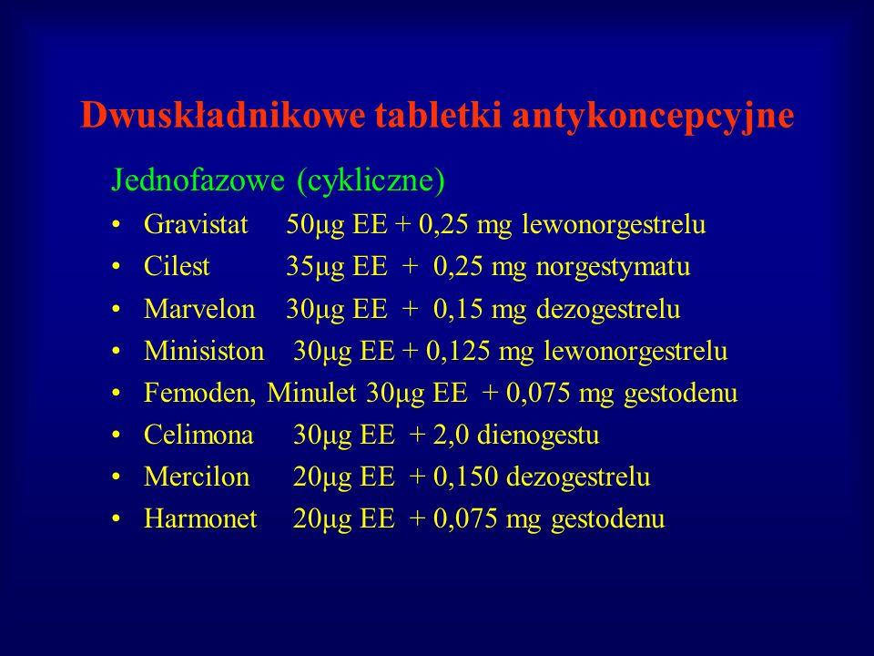 Dwuskładnikowe tabletki antykoncepcyjne Jednofazowe (cykliczne) Gravistat50μg EE + 0,25 mg lewonorgestrelu Cilest 35μg EE + 0,25 mg norgestymatu Marve