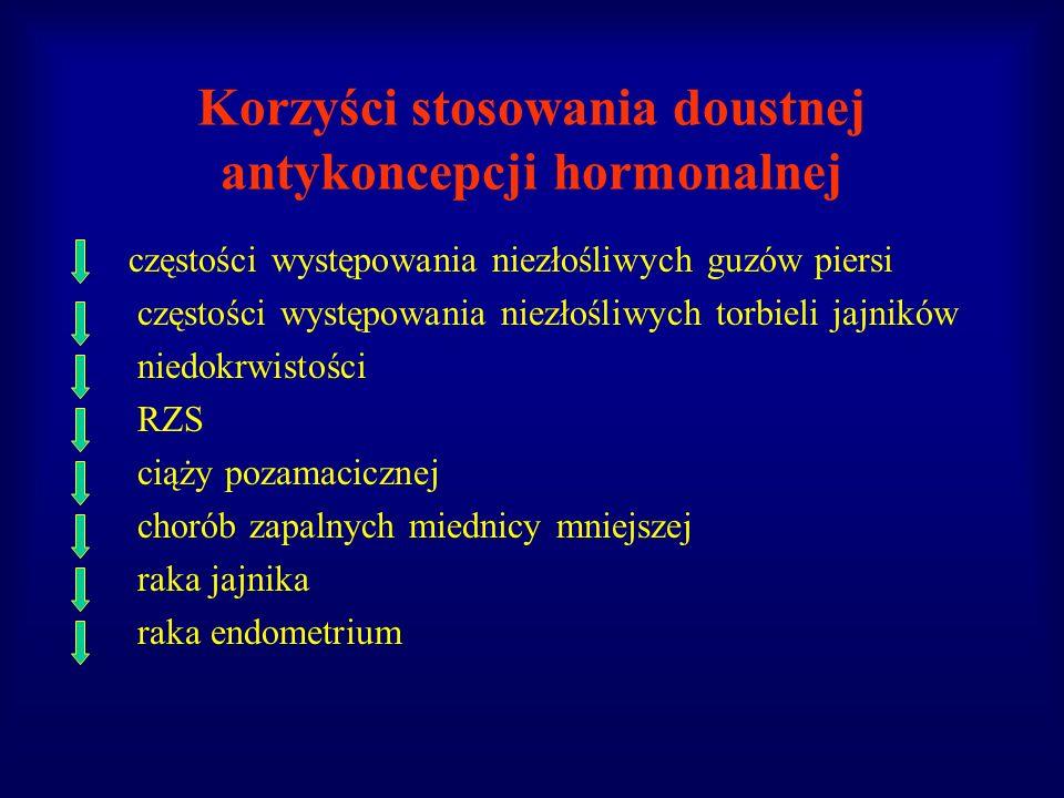 Korzyści stosowania doustnej antykoncepcji hormonalnej częstości występowania niezłośliwych guzów piersi częstości występowania niezłośliwych torbieli