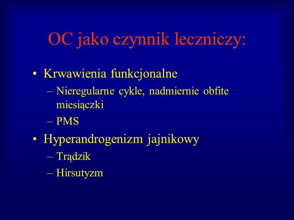 OC jako czynnik leczniczy: Krwawienia funkcjonalne –Nieregularne cykle, nadmiernie obfite miesiączki –PMS Hyperandrogenizm jajnikowy –Trądzik –Hirsuty