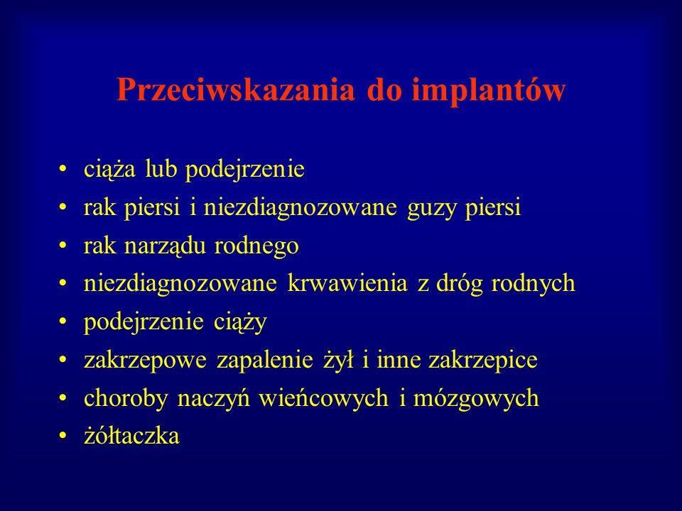 Przeciwskazania do implantów ciąża lub podejrzenie rak piersi i niezdiagnozowane guzy piersi rak narządu rodnego niezdiagnozowane krwawienia z dróg ro