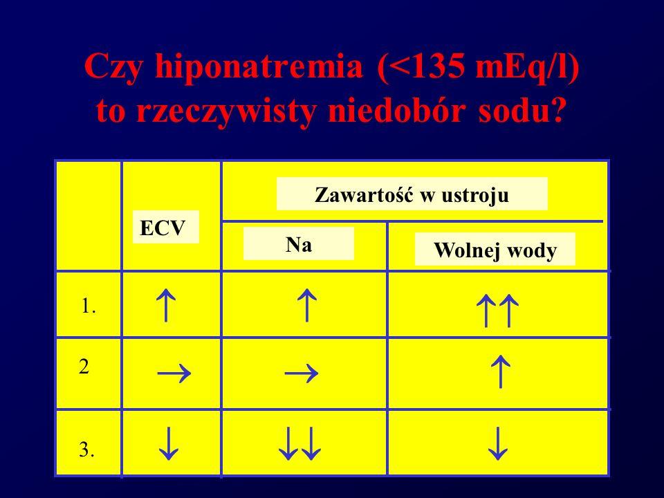 Czy hiponatremia (<135 mEq/l) to rzeczywisty niedobór sodu? 1. 2 3. ECV Zawartość w ustroju Na Wolnej wody
