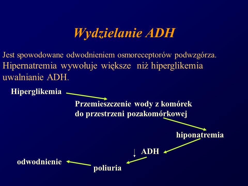 Wydzielanie ADH Jest spowodowane odwodnieniem osmoreceptorów podwzgórza. Hipernatremia wywołuje większe niż hiperglikemia uwalnianie ADH. Hiperglikemi