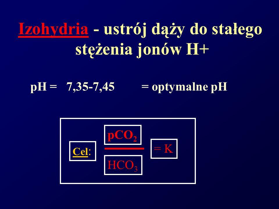 Izohydria - ustrój dąży do stałego stężenia jonów H+ pH = 7,35-7,45 = optymalne pH Cel : = K pCO 2 HCO 3