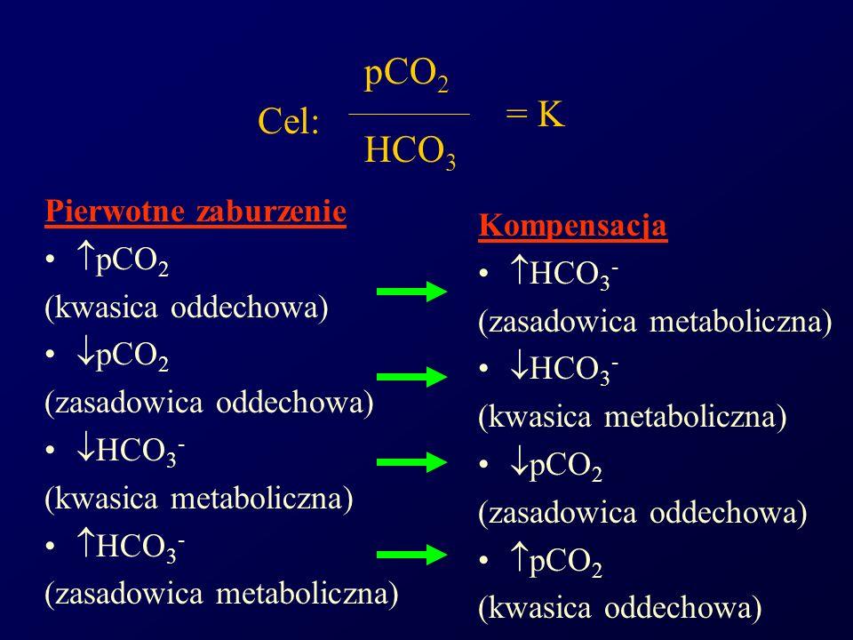 Pierwotne zaburzenie pCO 2 (kwasica oddechowa) pCO 2 (zasadowica oddechowa) HCO 3 - (kwasica metaboliczna) HCO 3 - (zasadowica metaboliczna) Kompensac