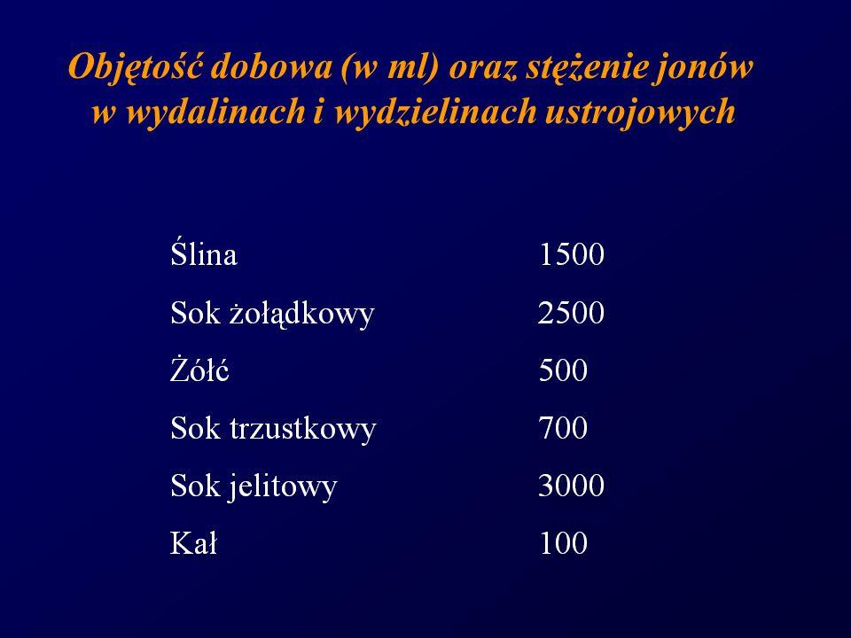 Objętość dobowa (w ml) oraz stężenie jonów w wydalinach i wydzielinach ustrojowych