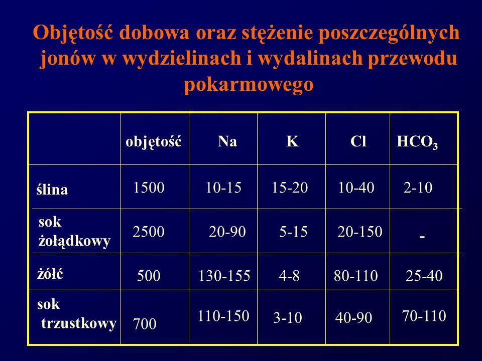 Objętość dobowa oraz stężenie poszczególnych jonów w wydzielinach i wydalinach przewodu pokarmowego objętośćNaKClHCO 3 ślina sok żołądkowy żółć sok tr