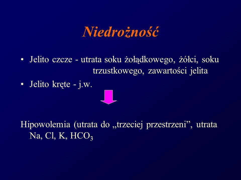 Niedrożność Jelito czcze - utrata soku żołądkowego, żółci, soku trzustkowego, zawartości jelita Jelito kręte - j.w. Hipowolemia (utrata do trzeciej pr