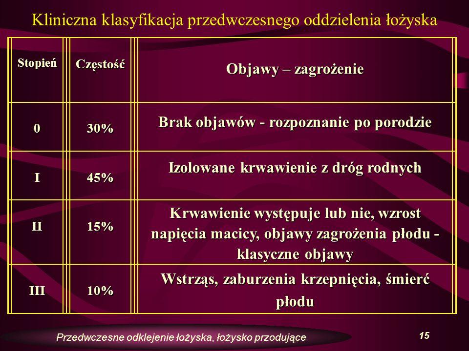 16 Łożysko przodujące – placenta praevia Definicja: stan patologicznego usytuowania łożyska w kolizji z ujściem wewnętrznym szyjki macicy – łożysko przoduje (praevius – przodujący) Częstość występowania – 0,5% porodów Pierworódki – 1/1000 Liczne wieloródki – 1/20 Przedwczesne odklejenie łożyska, łożysko przodujące