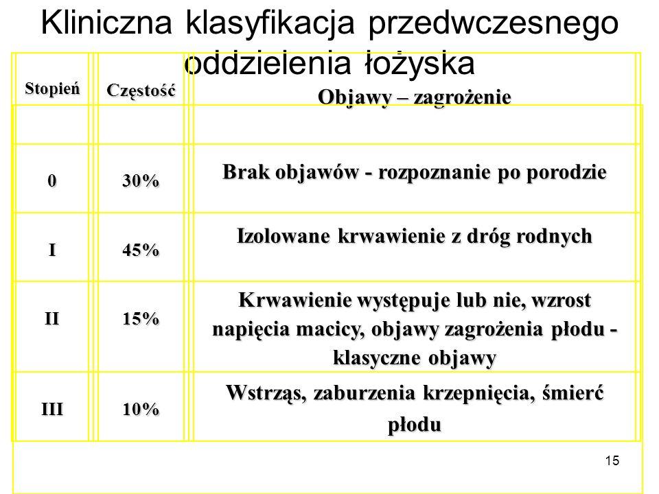 15 Kliniczna klasyfikacja przedwczesnego oddzielenia łożyska Stopień Częstość Objawy – zagrożenie 030% Brak objawów - rozpoznanie po porodzie I45% Izo
