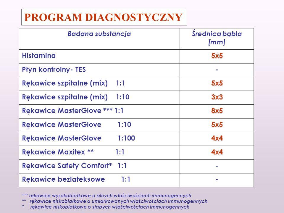 PROGRAM DIAGNOSTYCZNY Badana substancjaŚrednica bąbla [mm] Histamina5x5 Płyn kontrolny- TES- Rękawice szpitalne (mix) 1:15x5 Rękawice szpitalne (mix)