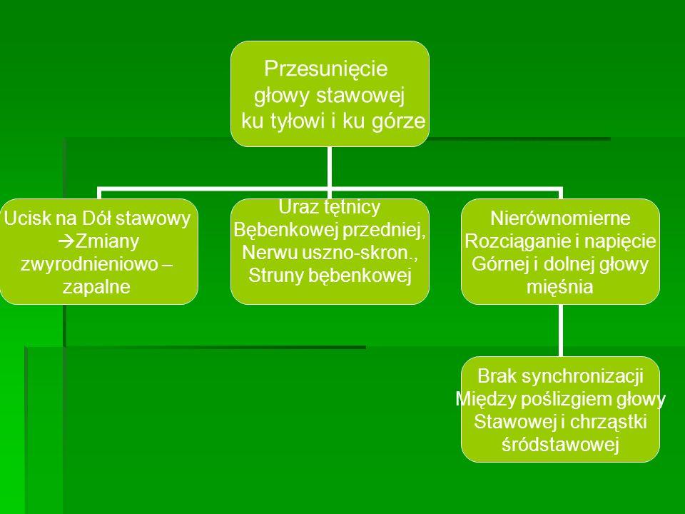 Przesunięcie głowy stawowej ku tyłowi i ku górze Ucisk na Dół stawowy Zmiany zwyrodnieniowo – zapalne Uraz tętnicy Bębenkowej przedniej, Nerwu uszno-skron., Struny bębenkowej Nierównomierne Rozciąganie i napięcie Górnej i dolnej głowy mięśnia Brak synchronizacji Między poślizgiem głowy Stawowej i chrząstki śródstawowej