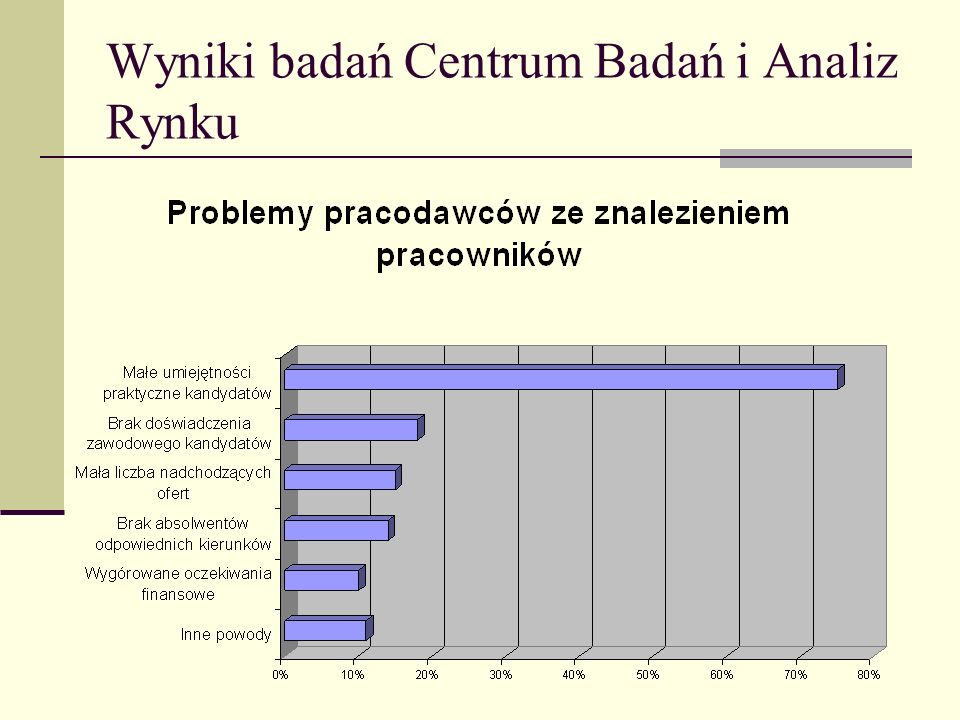 Wyniki badań Centrum Badań i Analiz Rynku