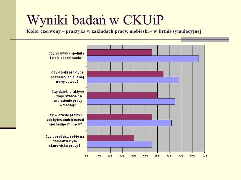 Wyniki badań w CKUiP Kolor czerwony – praktyka w zakładach pracy, niebieski – w firmie symulacyjnej