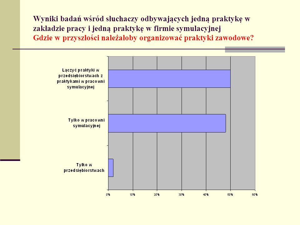 Wyniki badań wśród słuchaczy odbywających jedną praktykę w zakładzie pracy i jedną praktykę w firmie symulacyjnej Gdzie w przyszłości należałoby organ