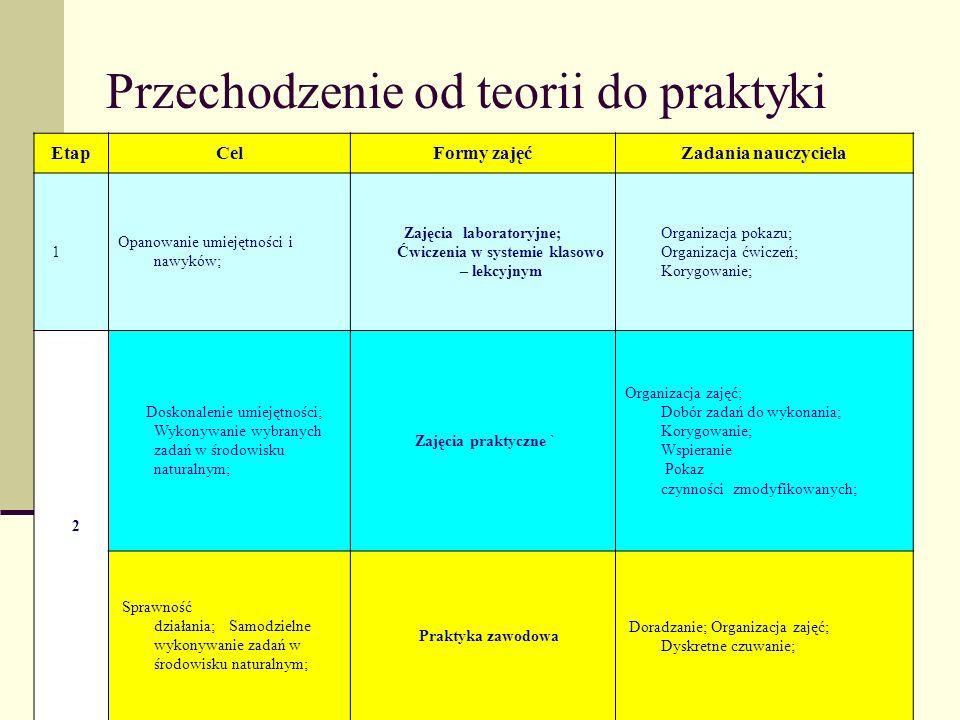 Przechodzenie od teorii do praktyki EtapCelFormy zajęćZadania nauczyciela 1 Opanowanie umiejętności i nawyków; Zajęcia laboratoryjne; Ćwiczenia w syst