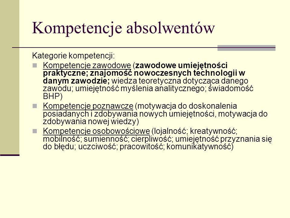 Kompetencje absolwentów Kategorie kompetencji: Kompetencje zawodowe (zawodowe umiejętności praktyczne; znajomość nowoczesnych technologii w danym zawo