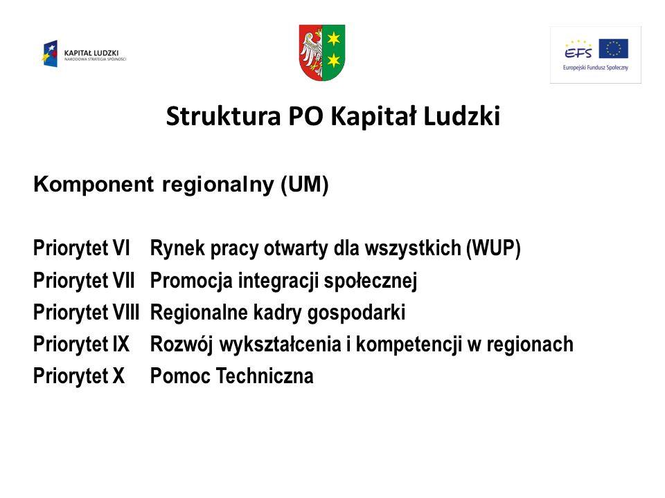 Struktura PO Kapitał Ludzki Komponent regionalny (UM) Priorytet VI Rynek pracy otwarty dla wszystkich (WUP) Priorytet VII Promocja integracji społeczn