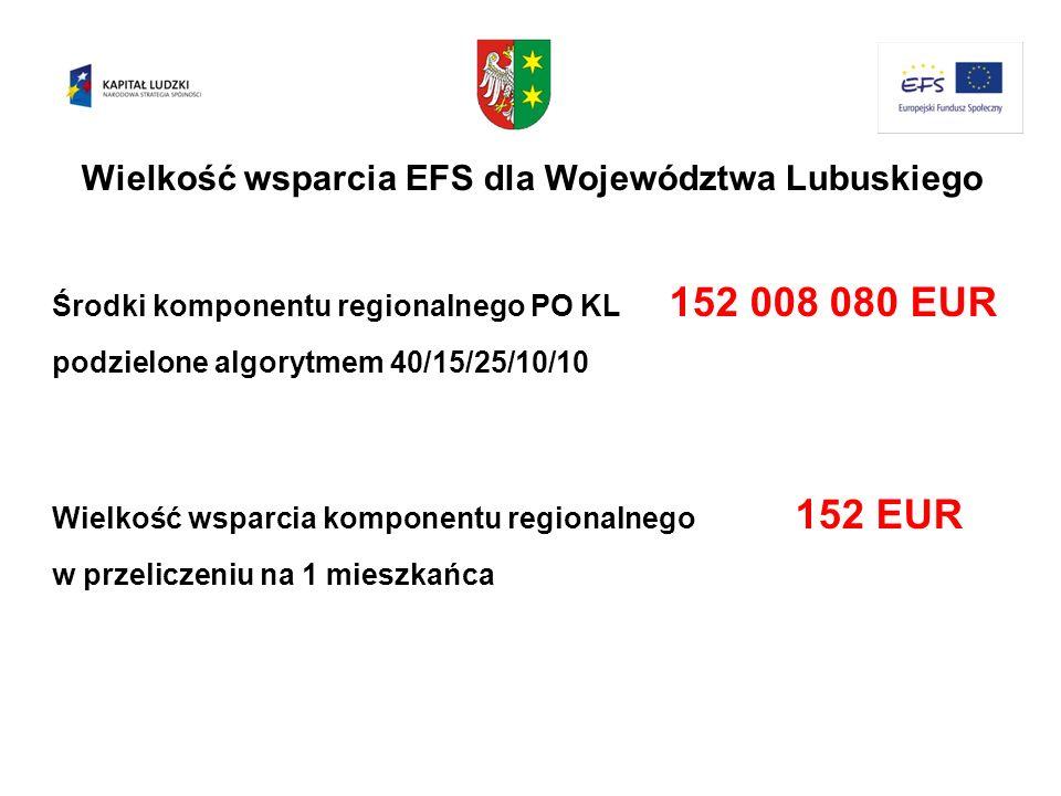 Wielkość wsparcia EFS dla Województwa Lubuskiego Środki komponentu regionalnego PO KL 152 008 080 EUR podzielone algorytmem 40/15/25/10/10 Wielkość ws