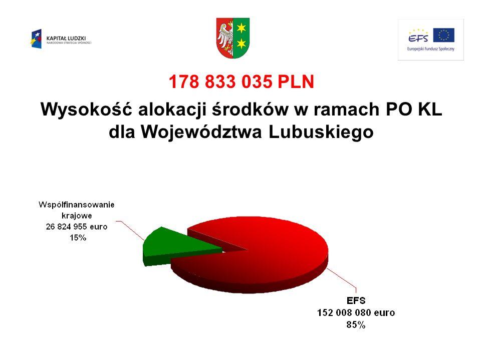 178 833 035 PLN Wysokość alokacji środków w ramach PO KL dla Województwa Lubuskiego