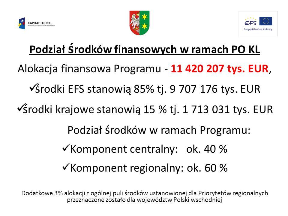 Podział ś rodków finansowych w ramach PO KL Alokacja finansowa Programu - 11 420 207 tys. EUR, ś rodki EFS stanowią 85% tj. 9 707 176 tys. EUR ś rodki