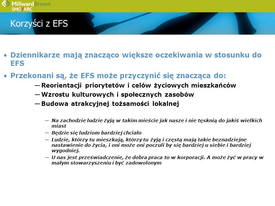 Korzyści z EFS Dziennikarze mają znacząco większe oczekiwania w stosunku do EFS Przekonani są, że EFS może przyczynić się znacząca do: Reorientacji priorytetów i celów życiowych mieszkańców Wzrostu kulturowych i społecznych zasobów Budowa atrakcyjnej tożsamości lokalnej Na zachodzie ludzie żyją w takim mieście jak nasze i nie tęsknią do jakiś wielkich miast Będzie się ludziom bardziej chciało Ludzie, którzy tu mieszkają, którzy tu żyją i częstą mają takie beznadziejne nastawienie do życia, i oni może oni poczuli by się bardziej u siebie i bardziej wygodniej.