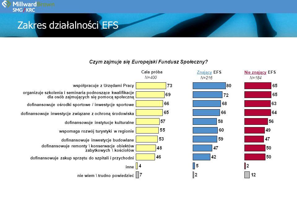 N=400 Cala próba Czym zajmuje się Europejski Fundusz Społeczny.
