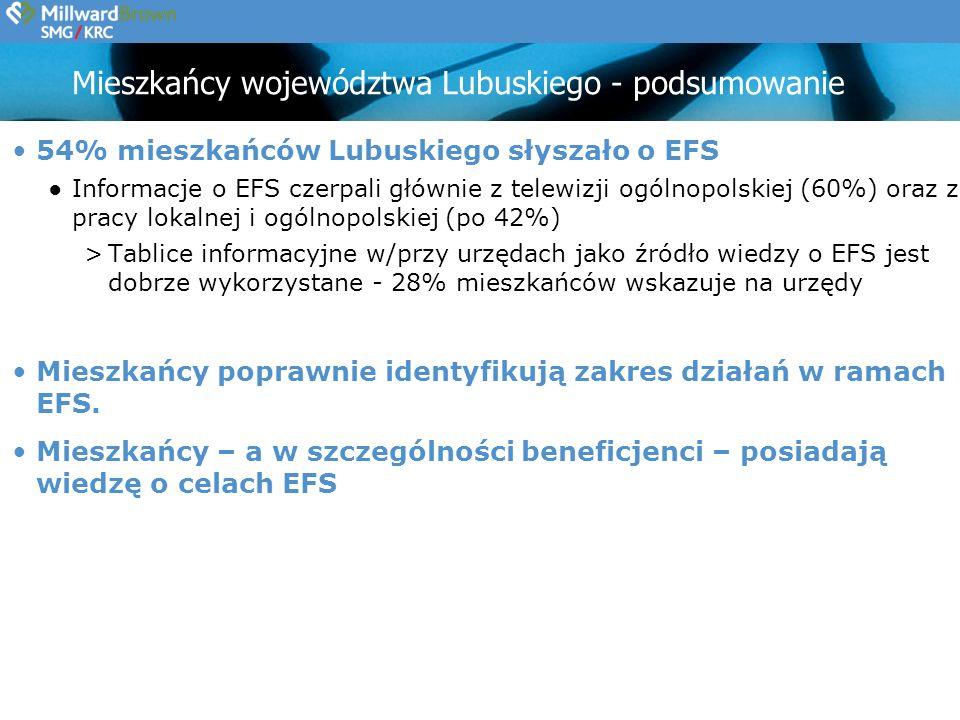 Mieszkańcy województwa Lubuskiego - podsumowanie 54% mieszkańców Lubuskiego słyszało o EFS Informacje o EFS czerpali głównie z telewizji ogólnopolskiej (60%) oraz z pracy lokalnej i ogólnopolskiej (po 42%) >Tablice informacyjne w/przy urzędach jako źródło wiedzy o EFS jest dobrze wykorzystane - 28% mieszkańców wskazuje na urzędy Mieszkańcy poprawnie identyfikują zakres działań w ramach EFS.