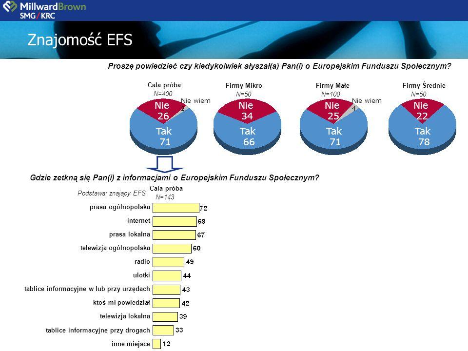 Tak 71 Nie 26 N=400 Cala próba N=50 Firmy Mikro Znajomość EFS Gdzie zetkną się Pan(i) z informacjami o Europejskim Funduszu Społecznym.