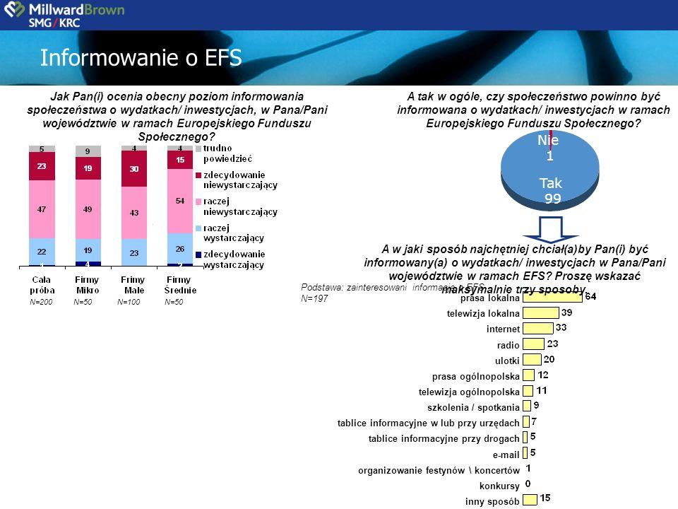 Informowanie o EFS Jak Pan(i) ocenia obecny poziom informowania społeczeństwa o wydatkach/ inwestycjach, w Pana/Pani województwie w ramach Europejskiego Funduszu Społecznego.