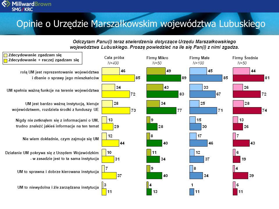 Opinie o Urzędzie Marszałkowskim województwa Lubuskiego Odczytam Panu(i) teraz stwierdzenia dotyczące Urzędu Marszałkowskiego województwa Lubuskiego.