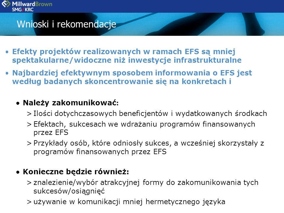 Wnioski i rekomendacje Efekty projektów realizowanych w ramach EFS są mniej spektakularne/widoczne niż inwestycje infrastrukturalne Najbardziej efektywnym sposobem informowania o EFS jest według badanych skoncentrowanie się na konkretach i Należy zakomunikować : >Ilości dotychczasowych beneficjentów i wydatkowanych środkach >Efektach, sukcesach we wdrażaniu programów finansowanych przez EFS >Przykłady osób, które odniosły sukces, a wcześniej skorzystały z programów finansowanych przez EFS Konieczne będzie również: >znalezienie/wybór atrakcyjnej formy do zakomunikowania tych sukcesów/osiągnięć >używanie w komunikacji mniej hermetycznego języka