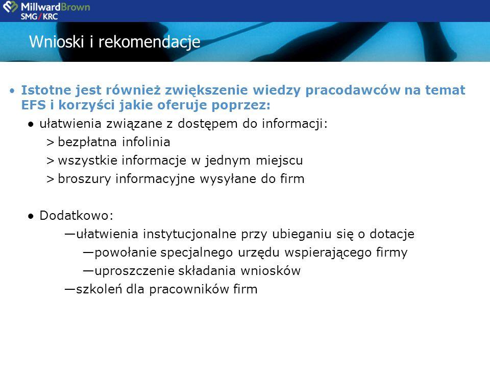 Wnioski i rekomendacje Istotne jest również zwiększenie wiedzy pracodawców na temat EFS i korzyści jakie oferuje poprzez: ułatwienia związane z dostępem do informacji: >bezpłatna infolinia >wszystkie informacje w jednym miejscu >broszury informacyjne wysyłane do firm Dodatkowo: ułatwienia instytucjonalne przy ubieganiu się o dotacje powołanie specjalnego urzędu wspierającego firmy uproszczenie składania wniosków szkoleń dla pracowników firm