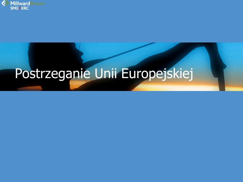 Postrzeganie UE Unia Europejska postrzegana jest pozytywnie Wzbudza wiele nadzieje, większość kojarzy UE z: Rozwojem – skokiem cywilizacyjnym Niwelowaniem różnic cywilizacyjnych Pomocą dla zwykłych ludzi Chodzi o rozwój.