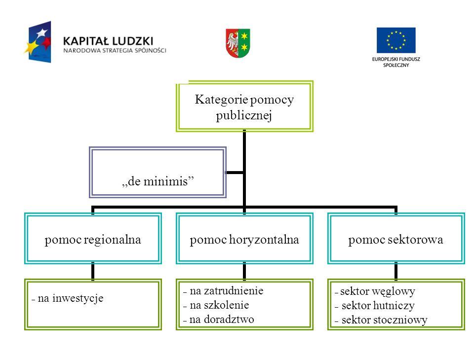 Kategorie pomocy publicznej pomoc regionalna – na inwestycje pomoc horyzontalna – na zatrudnienie – na szkolenie – na doradztwo pomoc sektorowa – sekt